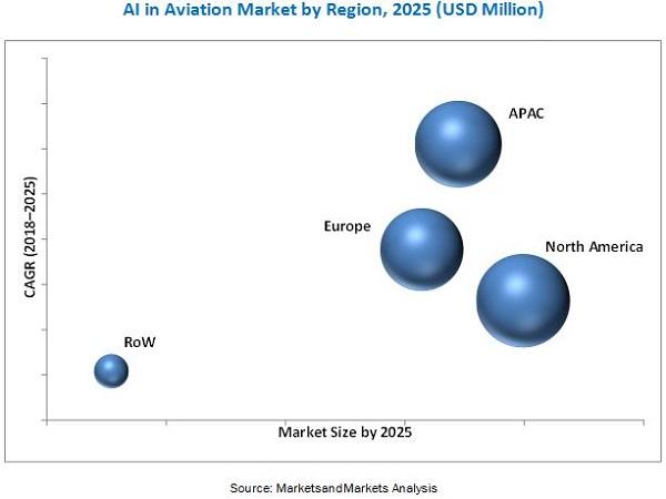 Artificial Intelligence in Aviation Market