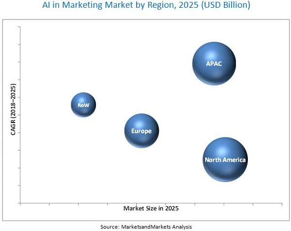 Artificial Intelligence in Marketing Market