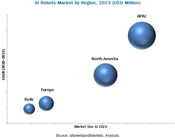 Artificial Intelligence (AI) in Robots Market