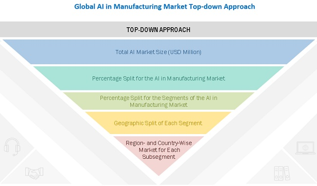 Artificial Intelligence in Manufacturing Market Top-Down Approach