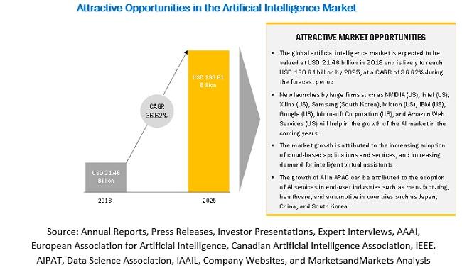 Artificial Intelligence Market