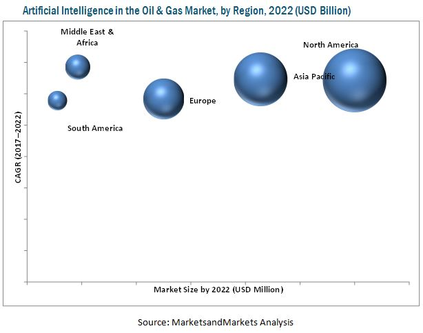 AI in Oil & Gas Market