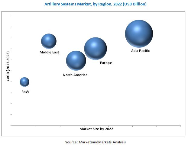 Artillery Systems Market