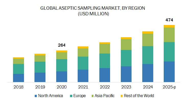 Aseptic Sampling Market - By Region