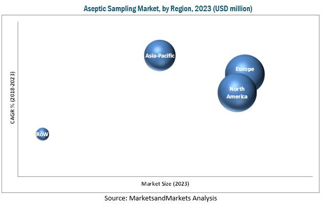Aseptic Sampling Market