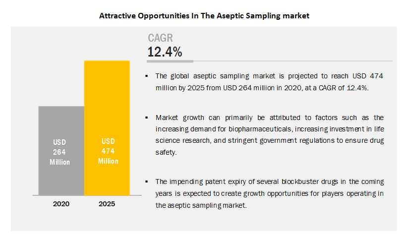 Aseptic Sampling Market - Attractive Opportunities