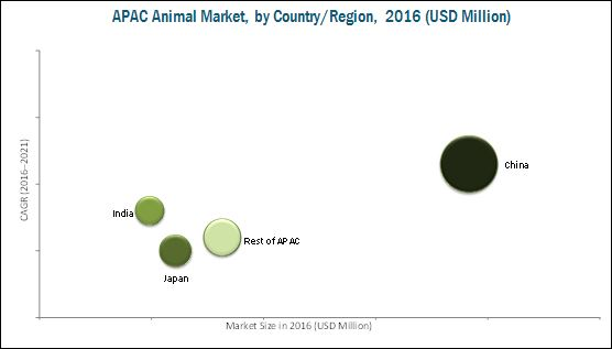 Asia-Pacific Animal Health Market