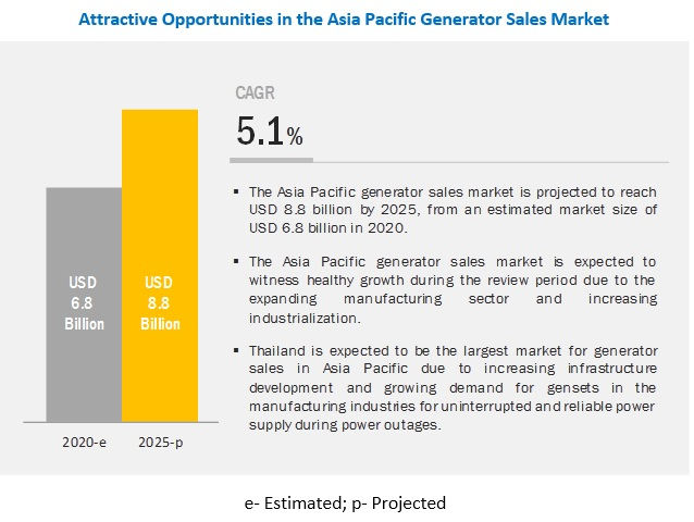 Asia Pacific Generator Sales Market