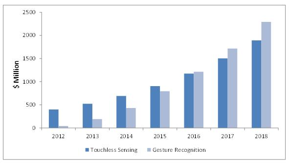 Asia-Pacific Gesture Recognition & Touchless Sensing Market