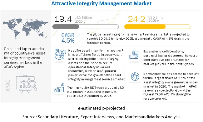 Asset Integrity Management Market