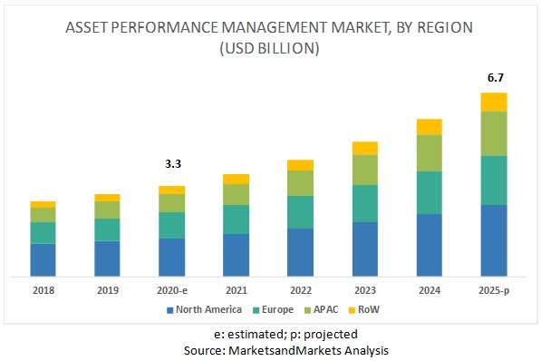 Asset Performance Management Market