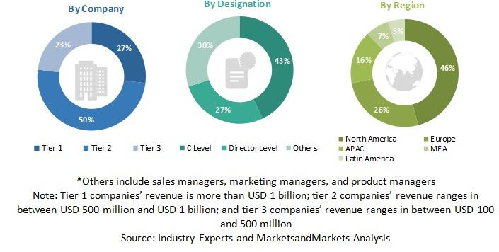 Asset Performance Management Market
