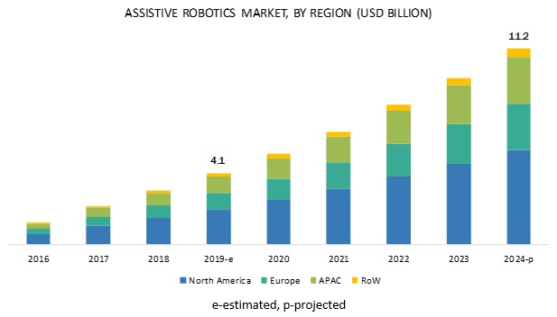 Assistive Robotics Market
