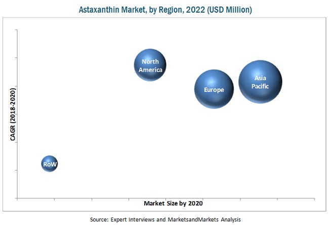 Global Astaxanthin Market by Region