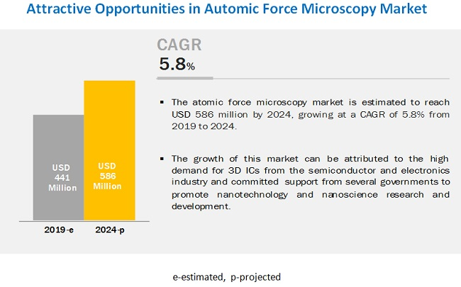 Atomic Force Microscopy (AFM) Market
