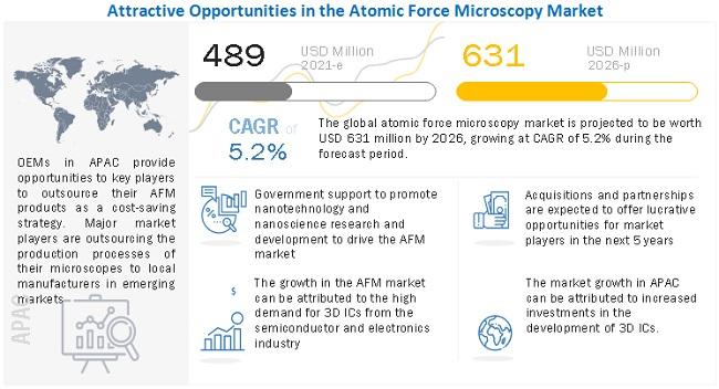 Atomic Force Microscopy Market