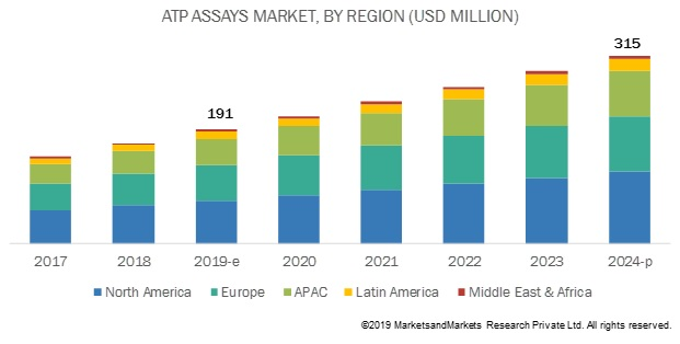 ATP Assay Market
