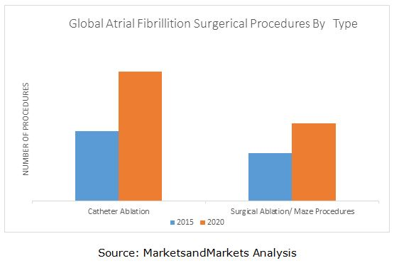 Atrial Fibrillation Surgery Market