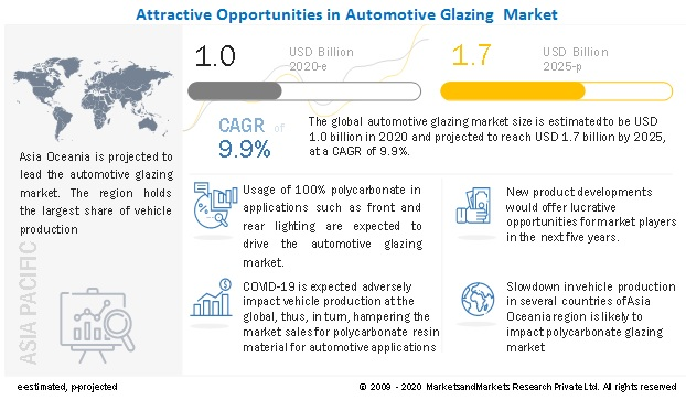 Attractive Opportunities In Automotive Glazing  Market