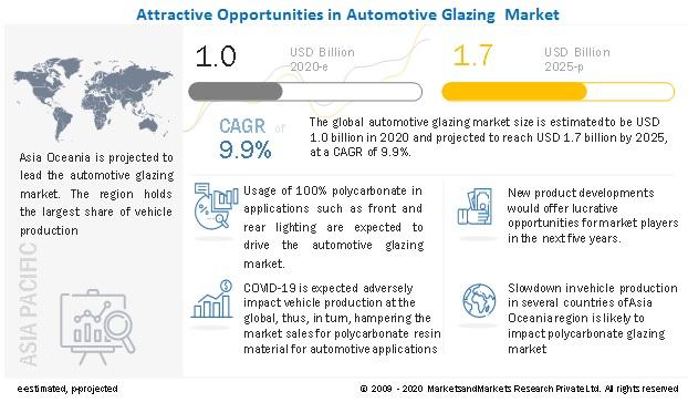 Attractive Opportunities In Automotive Glazing  Market