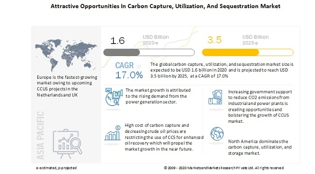 Attractive Opportunities In Carbon Capture, Utilization, And Sequestration Market