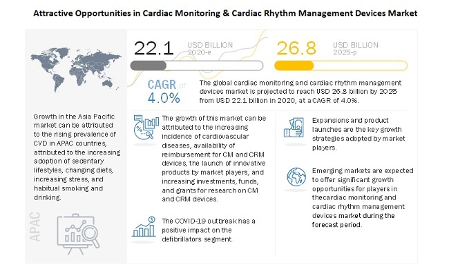 Attractive Opportunities in Cardiac Monitoring & Cardiac Rhythm Management Devices Market