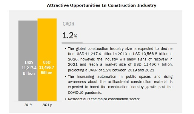 Attractive Opportunities In Construction Industry