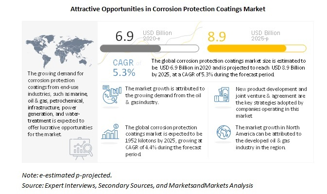 Attractive Opportunities in Corrosion Protection Coatings Market