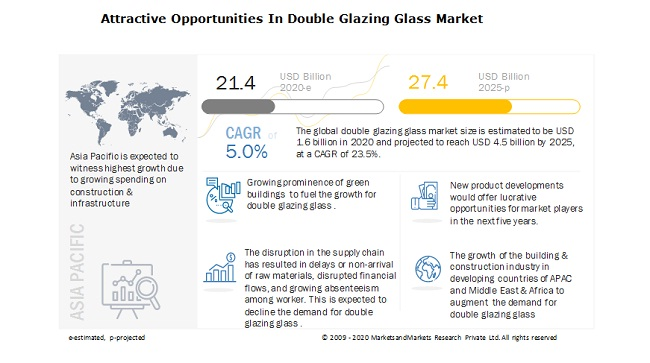 Attractive Opportunities In Double Glazing Glass Market