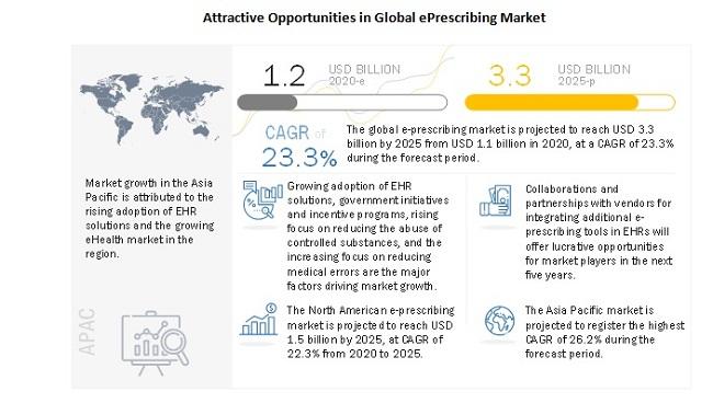 Attractive Opportunities in Global ePrescribing Market