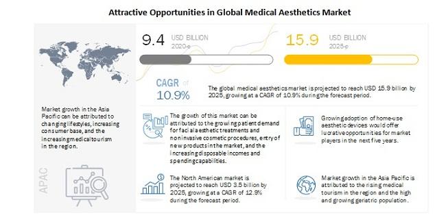 Attractive Opportunities in Global Medical Aesthetics Market