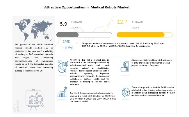 Attractive Opportunities in  Medical Robots Market