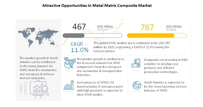 Attractive Opportunities In Metal Matrix Composite Market