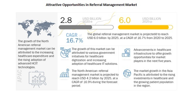 Attractive Opportunities in Referral Management Market