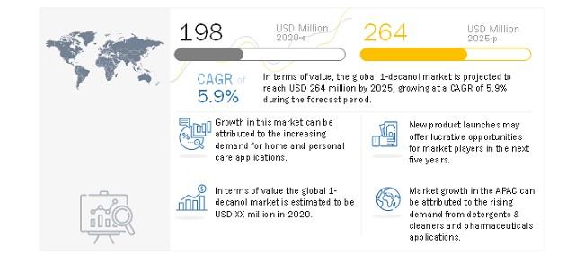 Attractive Opportunities In The 1-Decanol Market