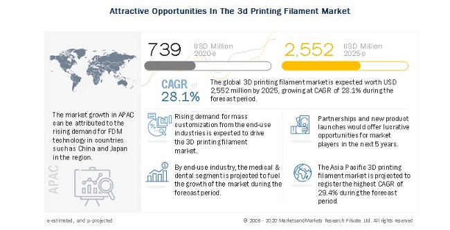 Attractive Opportunities In The 3d Printing Filament Market