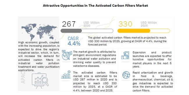 Attractive Opportunities In The Activated Carbon Filters Market
