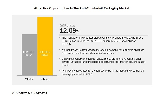 Attractive Opportunities In The Anti-Counterfeit Packaging Market