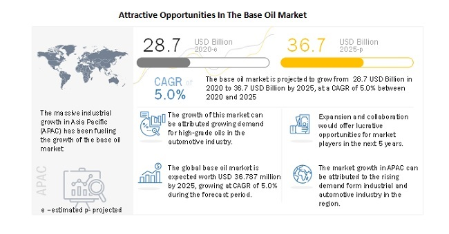 Attractive Opportunities In The Base Oil Market