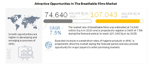 Attractive Opportunities In The Breathable Films Market