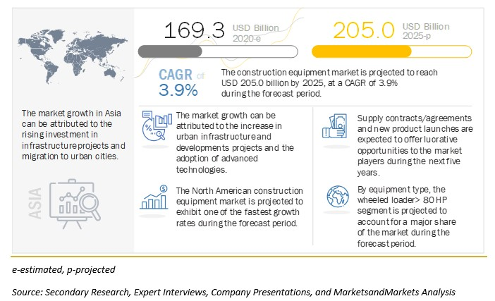 Attractive Opportunities In The Construction Equipment Market