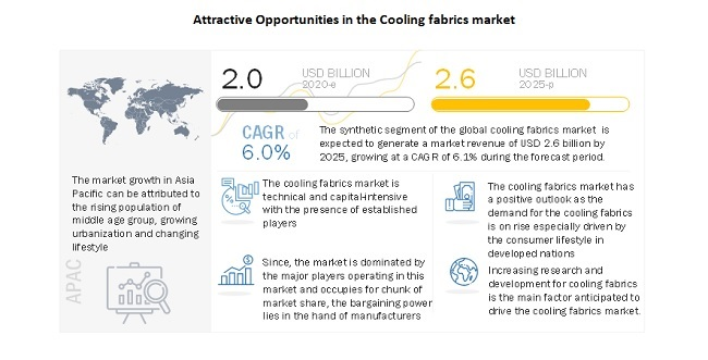 Attractive Opportunities In The Cooling Fabrics Market