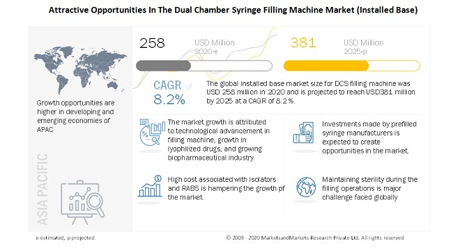 Attractive Opportunities In The Dual Chamber Syringe Filling Machine Market