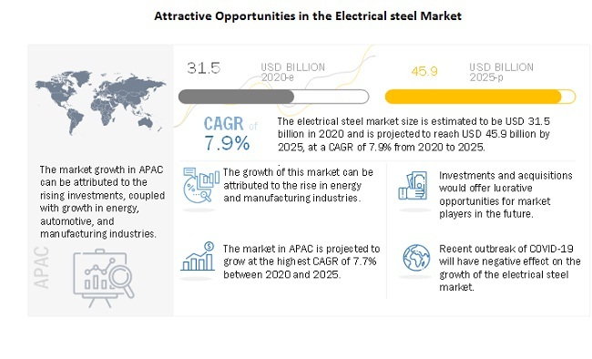 Attractive Opportunities in the Electrical steel Market