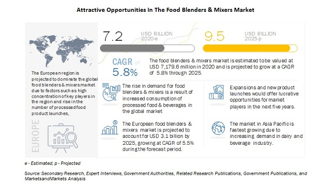 Food Blenders & Mixers Market