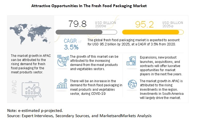 Attractive Opportunities In The Fresh Food Packaging Market