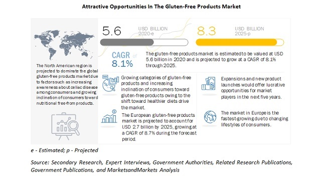 Attractive Opportunities In The Gluten Free Products Market