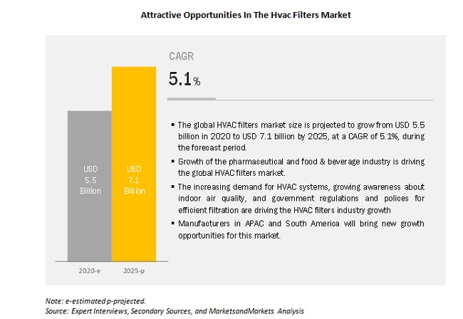 Attractive Opportunities In The Hvac Filters Market