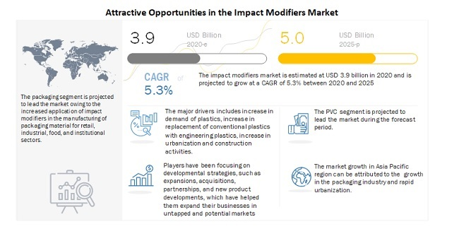 Attractive Opportunities in the Impact Modifiers Market
