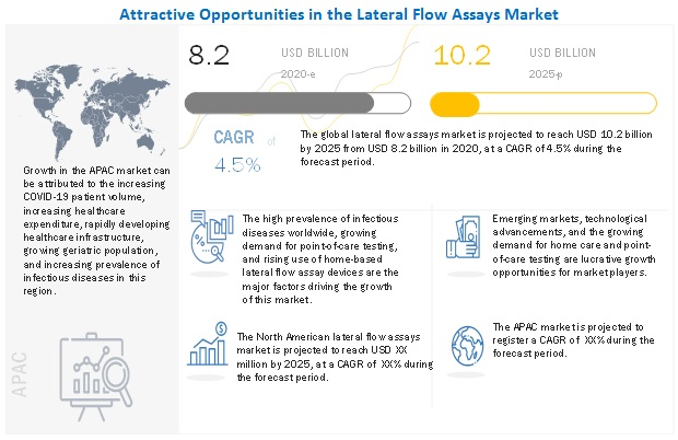 Attractive Opportunities in the Lateral flow assays Market